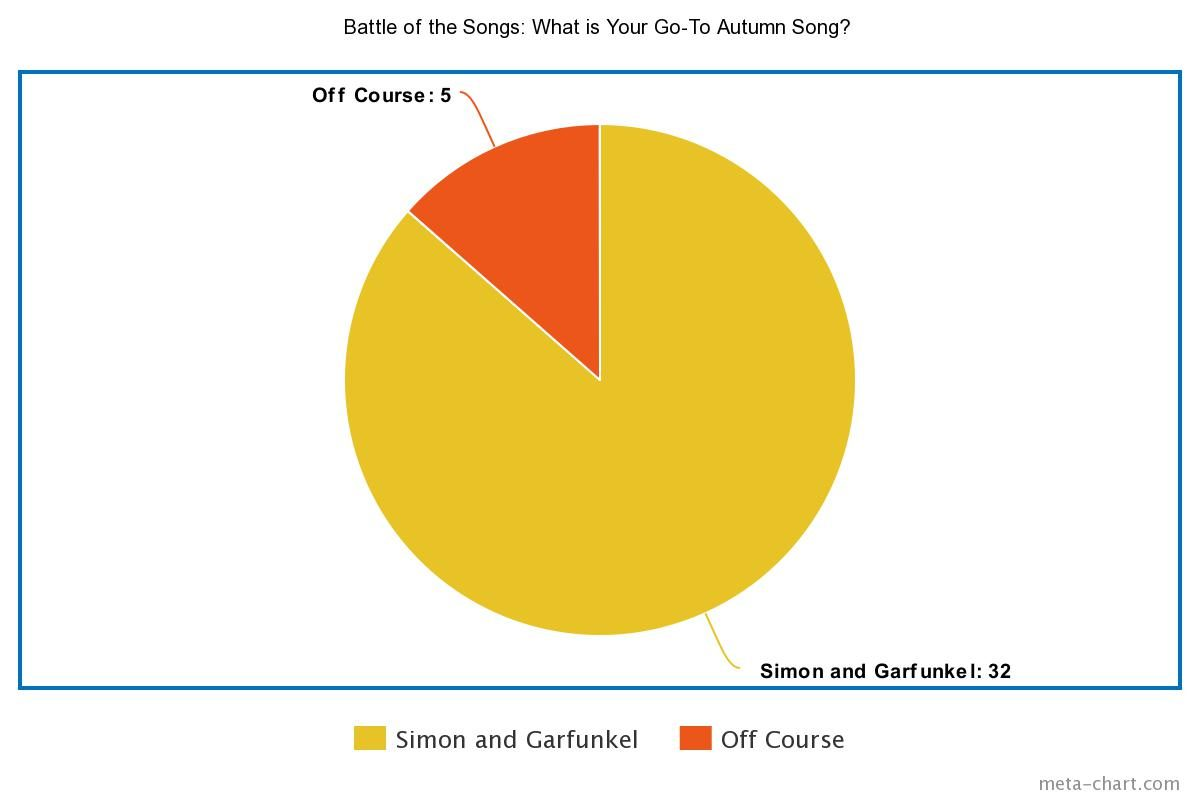 Battle of the Songs Results: What is Your Go-To Autumn Song? pie chart