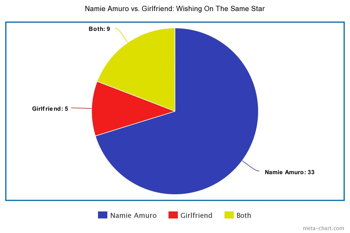 Namie Amuro vs. Girlfriend: Wishing On The Same Star pie chart for Results