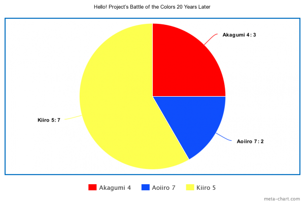 Hello! Project's Battle of the Colors 20 Years Later results pie chart